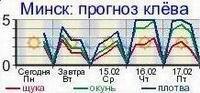 Среднегодовое атмосферное давление